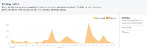 celkový dosah facebook