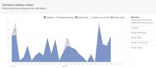 metriky facebook