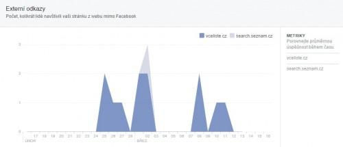 externí odkazy facebook