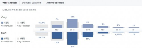fanoušci stránky facebook