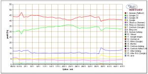 Vývoj popularity vyhledávačů v ČR