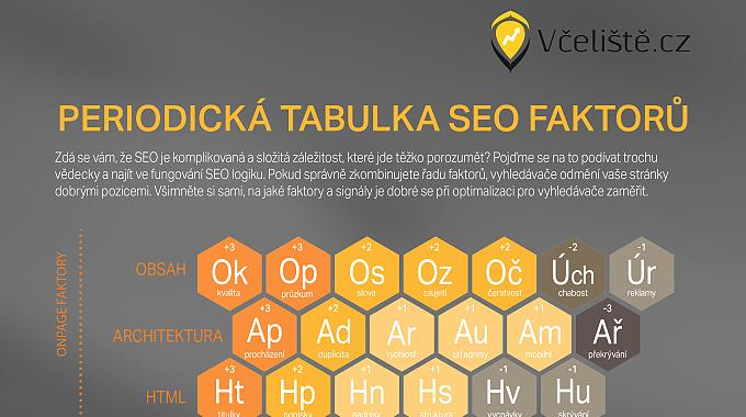 Periodická Tabulka SEO Faktorů Od Včeliště.cz