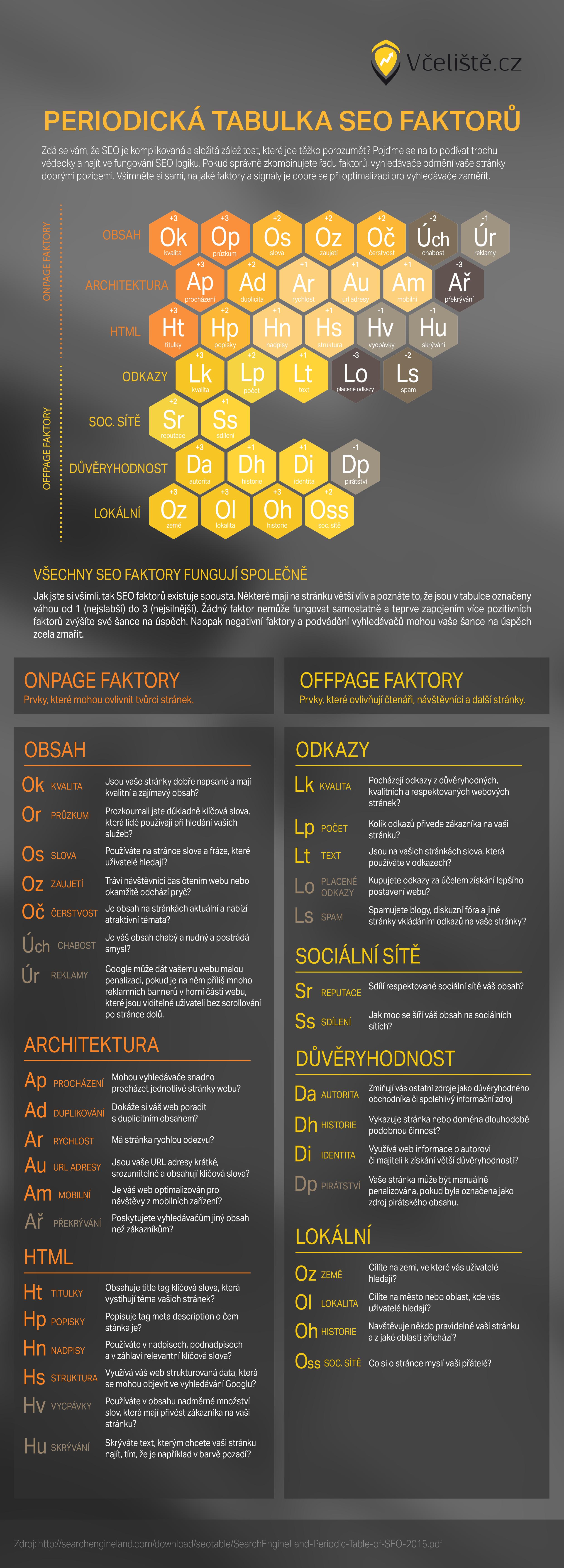 tabulka seo prvků infografika