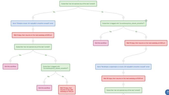 Rozhodovací pravidla části automatických e-mailů