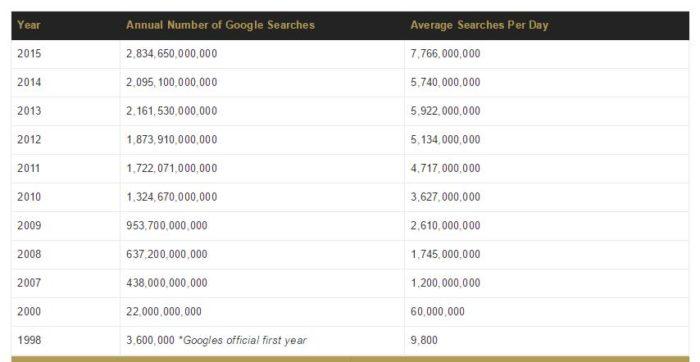 Vyhledávač Google používá stále více lidí