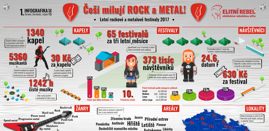 Rockovo-metalová infografika