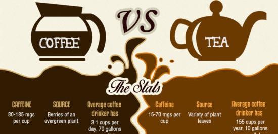 Infografika nabídne pádné důvody, proč milovat kávu a čaj