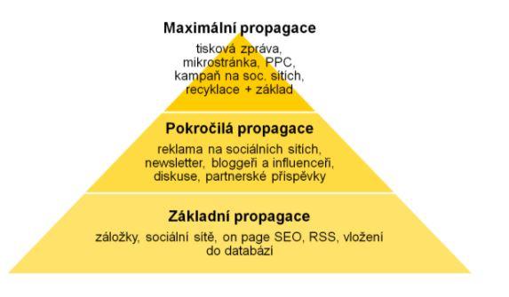 Pyramida propagace obsahu naznačí, jak můžete svůj obsah dostat mezi čtenáře