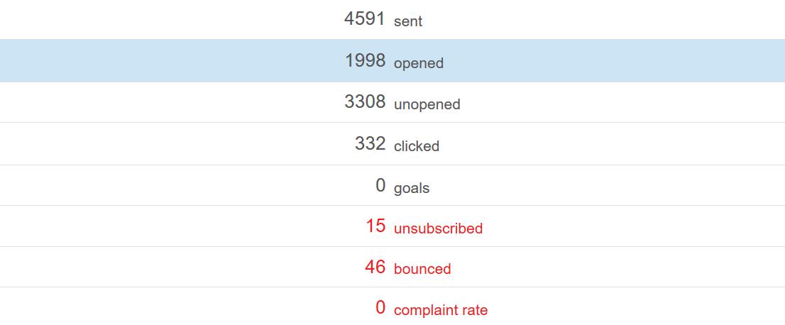 Využít můžete e-mailingový systém GetResponse.