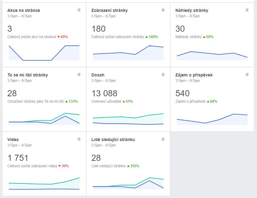 Veškeré statistiky na sociálních sítích.