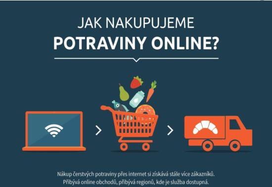 Nakupují Češi potraviny online?