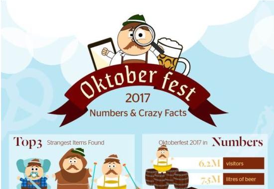 Zajímavosti z Oktoberfestu.