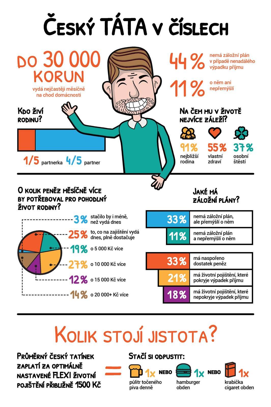 Ukázka infografiky se statistikou.