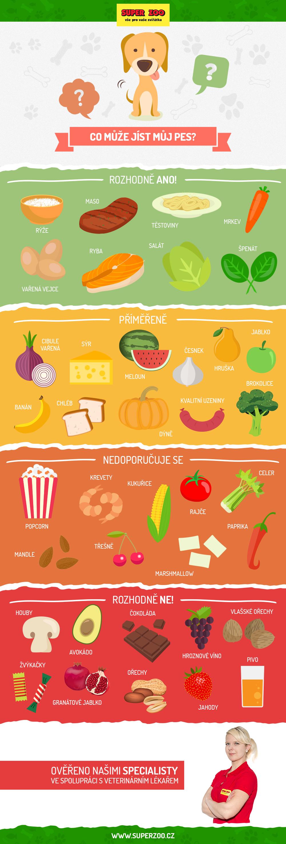 Infografika Superzoo.cz.