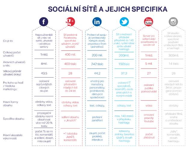 Specifika sociálních sítí.