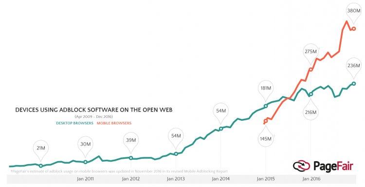 Vývoj užívání adblocků podle Page Fair.