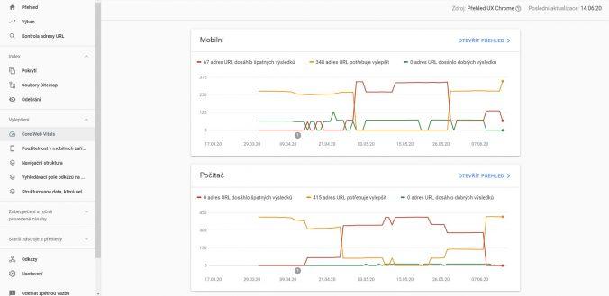 Sekce Core Web Vitals v Google Search Console