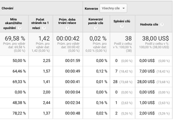 Google Analytics: Chování Na Webu A Splnění Cílů