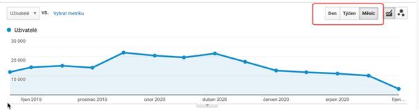 Google Analytics: Zobrazení Po Měsících