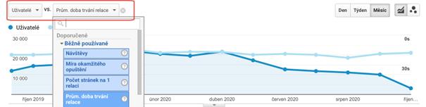 Google Analytics: Informace Na Grafu