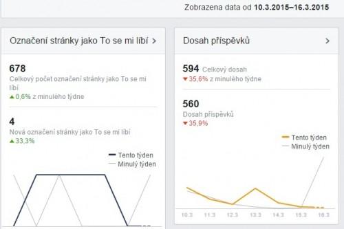 dosah příspěvků facebook