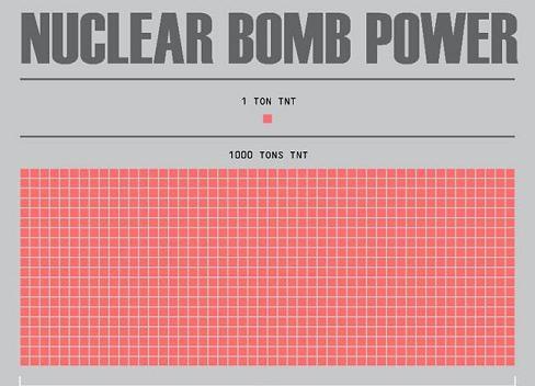 Sila atomove bomby - infografika - nahled