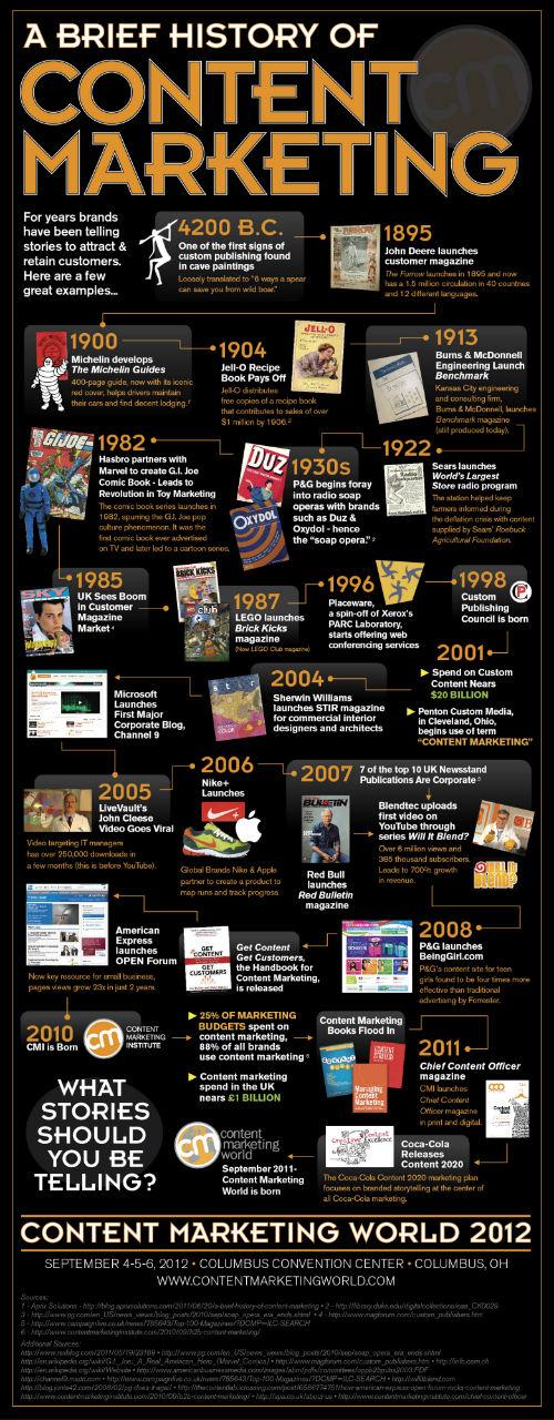 Infografika od CMI znázorňující historii obsahového marketingu