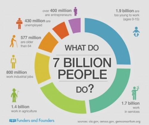 Cim se zivi 7 miliard lidi - infografika