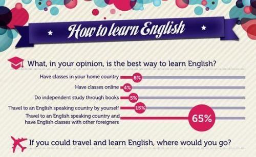 Jak se naucit anglictinu - infografika - nahled