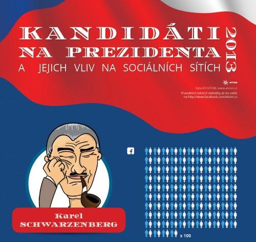 Kandidati na prezidenta a jejich vliv na socialnich sitich - infografika - nahled