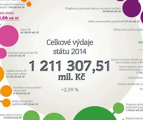 Kde konci Vase dane - Vydaje statniho rozpoctu 2014 - infografika - nahled