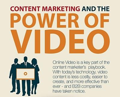 Obsahovy marketing a sila videa - infografika - nahled
