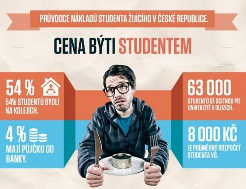 Pruvodce nakladu studenta zijiciho v Ceske republice - infografika - nahled
