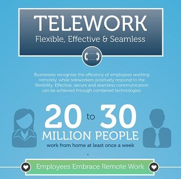 ShorTel Sky Infographic TeleWork