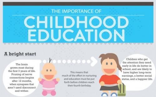 Vzdelani deti v ranem veku je dulezite - infografika - nahled