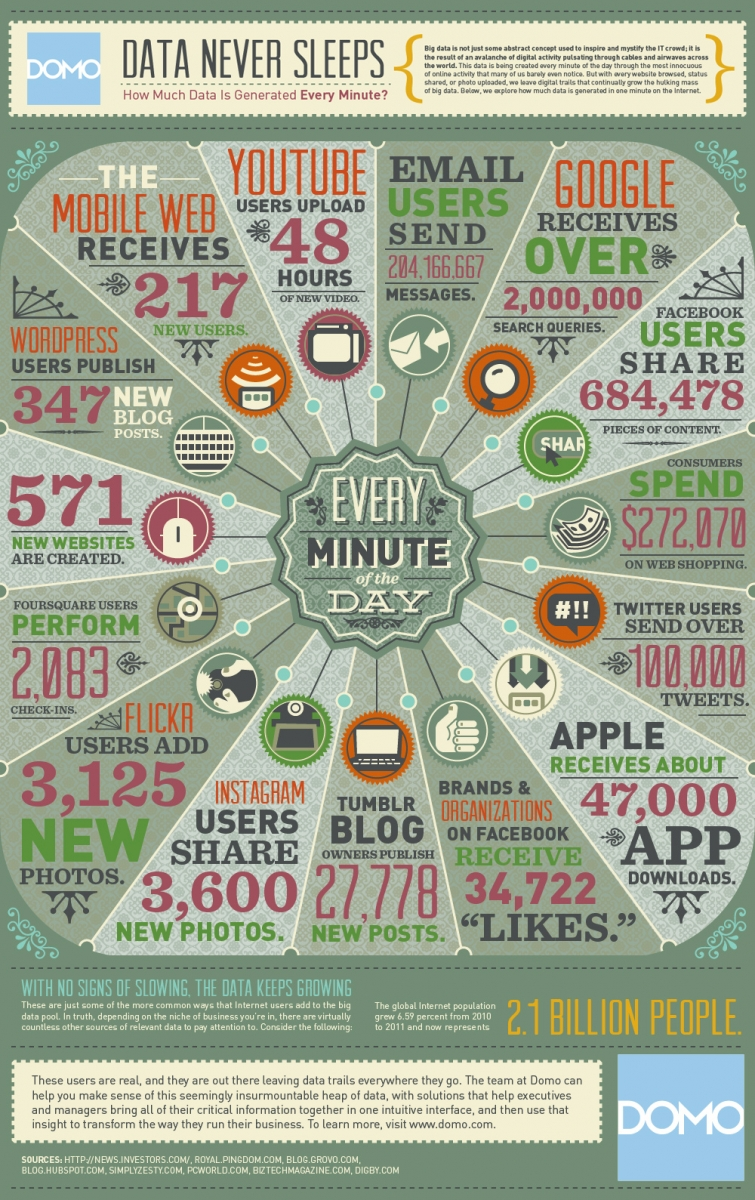 DataNeverSleeps infografika