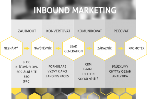 Inbound Marketing 5 2