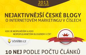 """Infografika """"Nejaktivnější české Blogy O Internetovém Marketingu V číslech"""""""