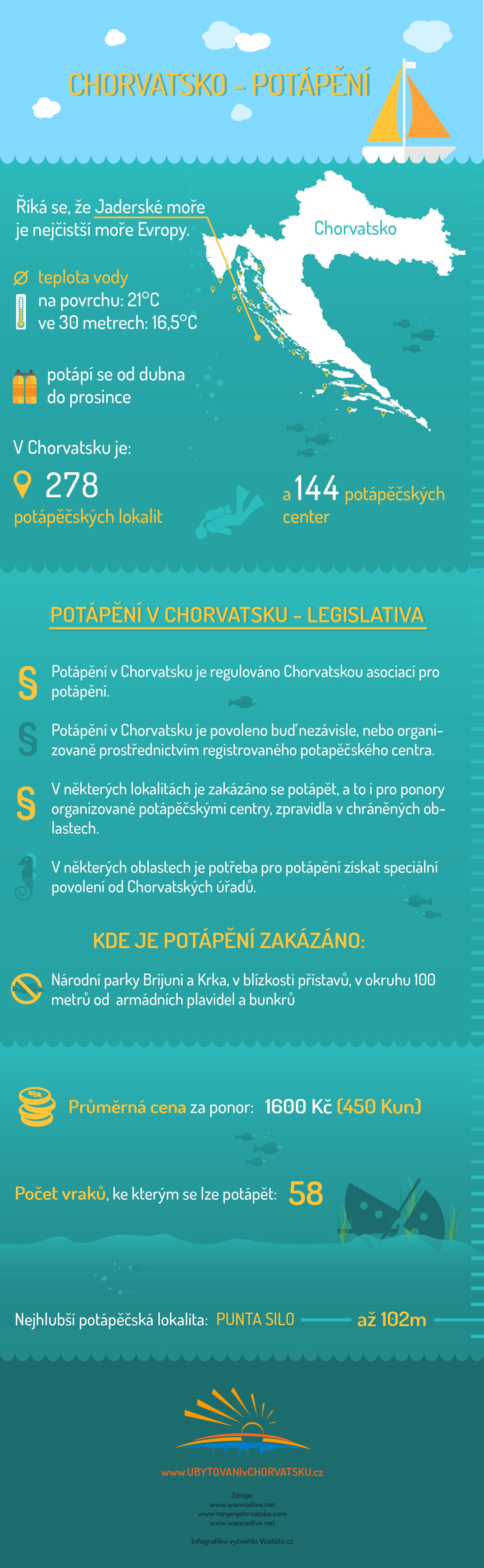 Infografika Potapeni