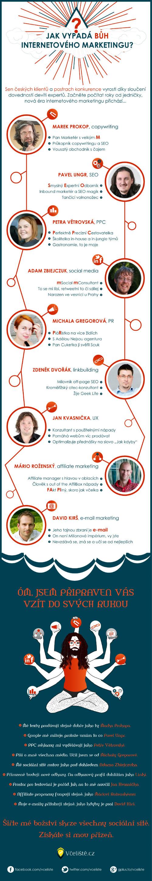 Infografika - Jak vypadá bůh internetového marketingu