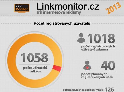 linkmonitor - trh internetove reklamy - infografika - nahled