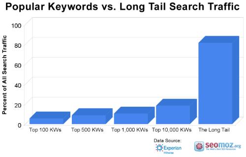 Zastoupení long tail výrazů ve vyhledávání