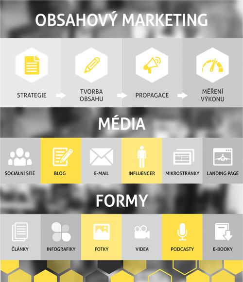 obsah_marketing