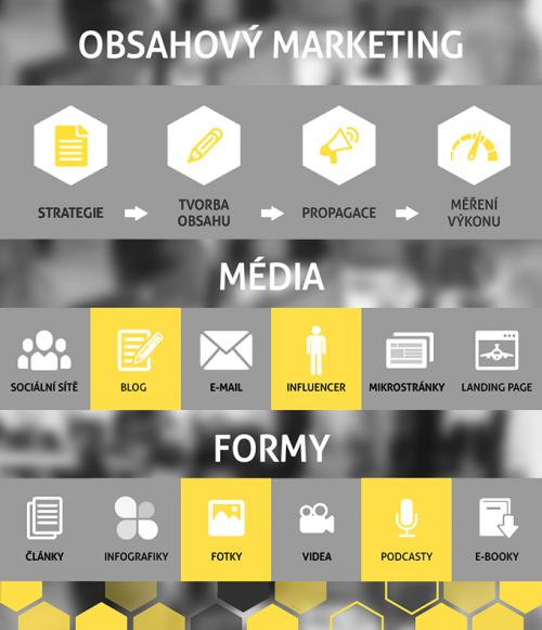 obsah_marketing