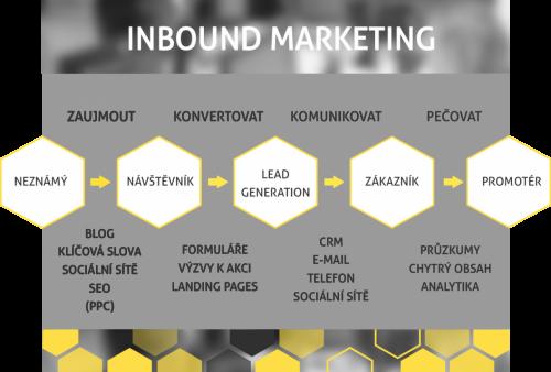 proces inbound marketingu