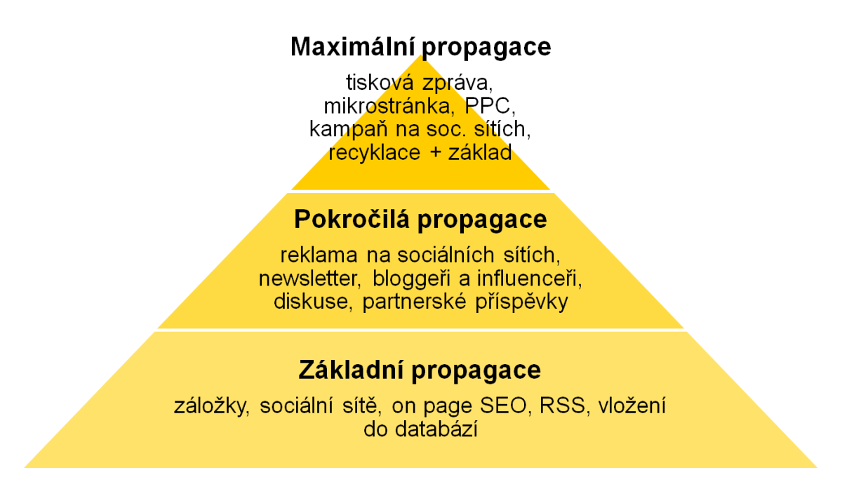pyramida propagace osbahu