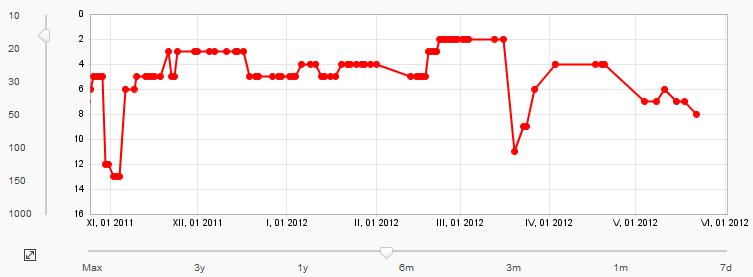 Výhodou Rank Trackeru je jeho nižší cena.