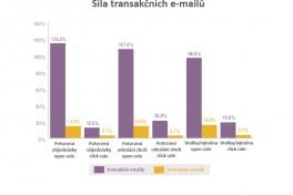 síla-transakčních-emailu-graf